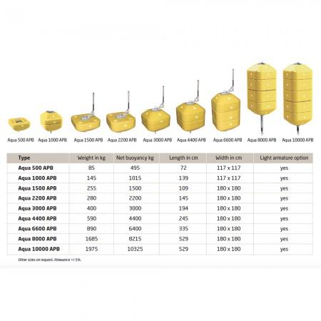 polyform-apb-serie-tabel-boei-buoy